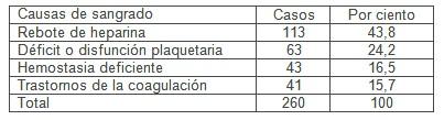 hemorragia_cirugia_cardiovascular/etilogia_causas_sangrado