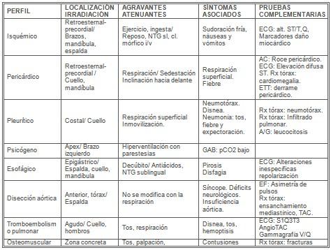manejo_dolor_toracico/diagnostico_diferencial_agudo