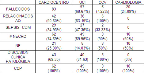mortalidad_infantil_UCI/mortalidad_general_cardiocentro