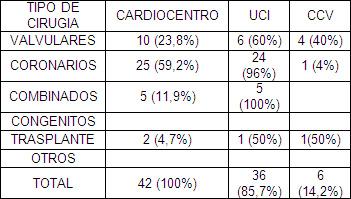 mortalidad_infantil_UCI/mortalidad_tipo_cirugia