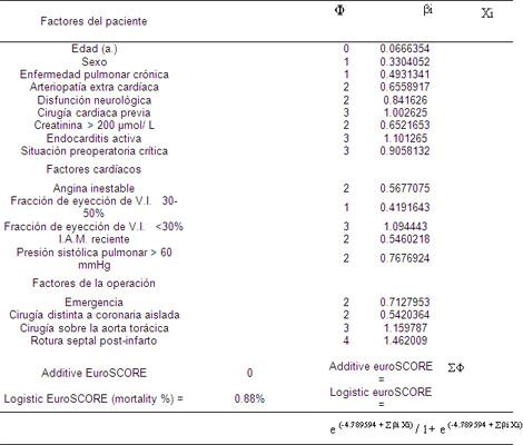 mortalidad_infantil_UCI/puntaje_factores_paciente