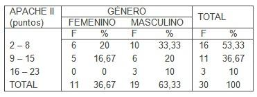 pronostico_pacientes_criticos/APACHE_II_ingreso_UCI