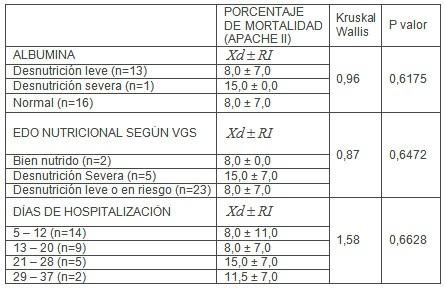 pronostico_pacientes_criticos/mortalidad_APACHE_II