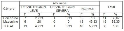 pronostico_pacientes_criticos/valores_albumina_albuminemia