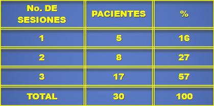 ligadura_varices_esofagicas/numero_sesiones_pacientes