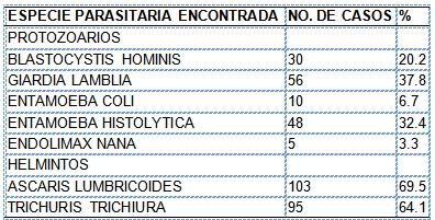 parasitosis_intestinal_preescolares/especie