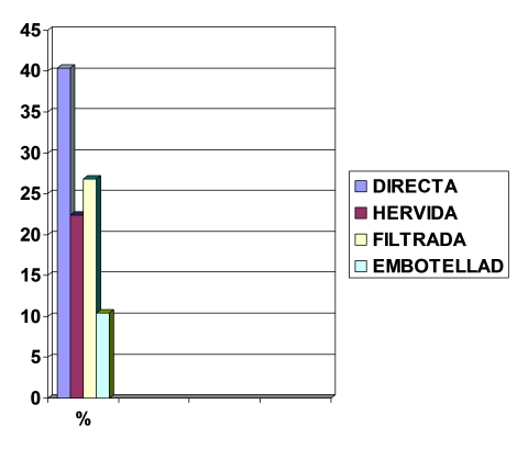 parasitosis_intestinal_preescolares/grafico_agua