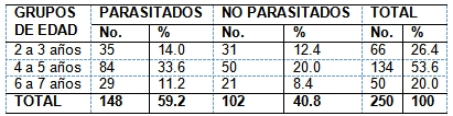 parasitosis_intestinal_preescolares/parasitados