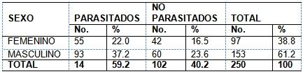 parasitosis_intestinal_preescolares/parasitados_sexo