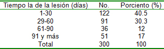 pie_diabetico_heberprot/Evolucion_lesion_ulcera