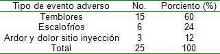 pie_diabetico_heberprot/Tipos_eventos_adversos