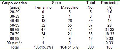 pie_diabetico_heberprot/ulcera_sexo_edad