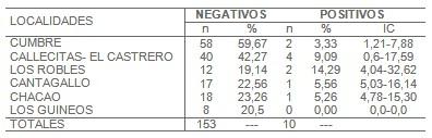 Trypanosoma_cruzi/seroprevalencia_enfermedad_Chagas