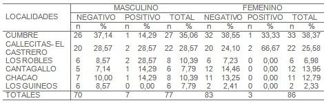Trypanosoma_cruzi/seroprevalencia_hombres_mujeres