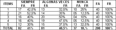 protocolo_alteraciones_sensoperceptivas/distribucion_porcentual_conductas