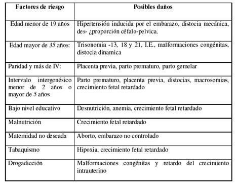cuidados_control_embarazada/alteraciones_factores_riesgo