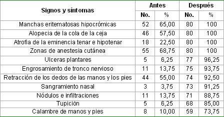 intervencion_conocimientos_lepra/Conocimientos_tres_verdades