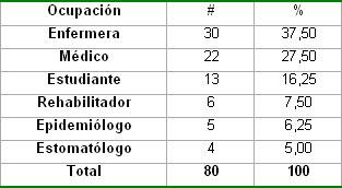 intervencion_conocimientos_lepra/Distribucion_clasificacion_ocupacional