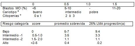 sindrome_mielodisplasico_mielodisplasia/IPSS_riesgo_cariotipo