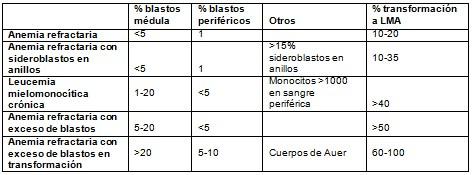 sindrome_mielodisplasico_mielodisplasia/anemia_medula_osea