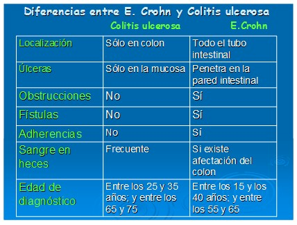 enfermeria_enfermedad_intestinal/diferencias_entre_enfermedades