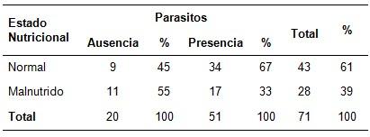 epidemiologia_parasitosis_intestinal/estado_nutricional_malnutricion