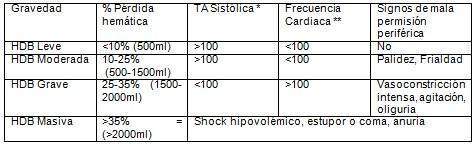 hemorragia_digestiva_baja/criterios_hemodinamicos_HDB