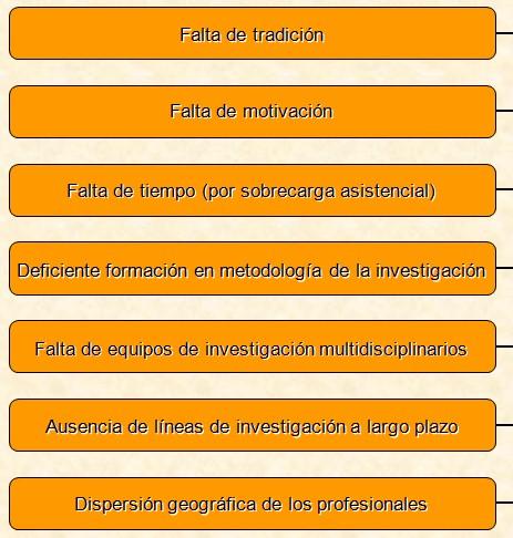 investigacion_atencion_primaria/profesionales_dificultades_obstaculos