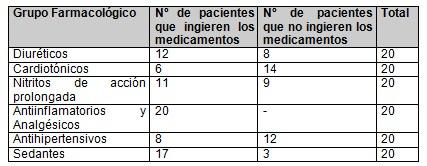 metodo_clinico_geriatria/medicamentos_grupos_farmacologicos