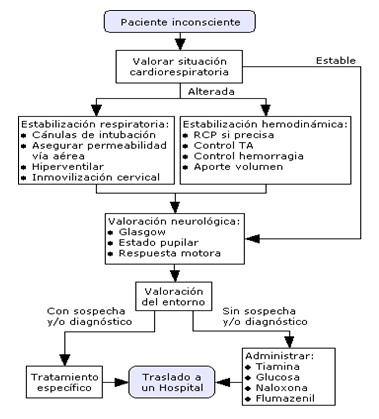 paciente_inconsciente_emergencia/algoritmo_paciente_inconsciente