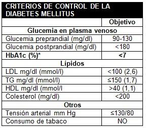 pie_diabetico_primaria/control_diabetes_mellitus
