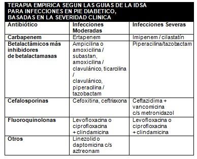pie_diabetico_primaria/tratamiento_antibiotico_empleado