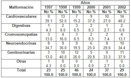 deteccion_malformaciones_congenitas/causas_abortos_geneticos1
