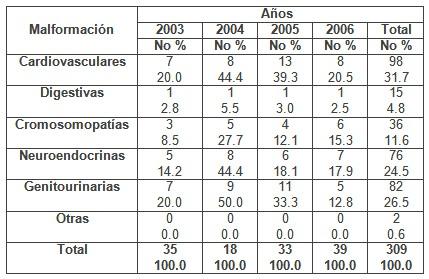 deteccion_malformaciones_congenitas/causas_abortos_geneticos2