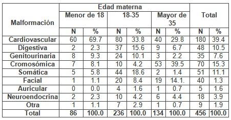 deteccion_malformaciones_congenitas/edad_materna_malformacion1