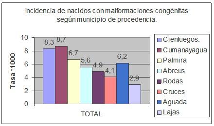 deteccion_malformaciones_congenitas/grafico_incidencia_malformaciones