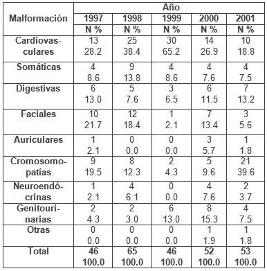 deteccion_malformaciones_congenitas/malformaciones_recien_nacidos1
