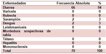 epidemiologia_inmunizacion_enfermedades/enfermedades_transmisibles_frecuentes