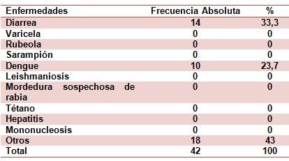 epidemiologia_inmunizacion_enfermedades/frecuencia_enfermedades_transmisibles