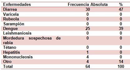 epidemiologia_inmunizacion_enfermedades/incidencia_enfermedades_transmisibles