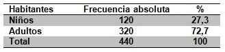 epidemiologia_inmunizacion_enfermedades/numero_habitantes_Ascension