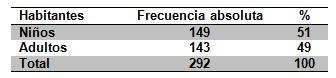 epidemiologia_inmunizacion_enfermedades/numero_habitantes_comunidad