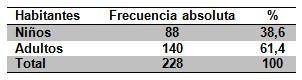 epidemiologia_inmunizacion_enfermedades/poblacion_numero_habitantes