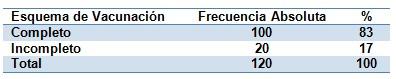 epidemiologia_inmunizacion_enfermedades/vacunacion_completa_incompleta