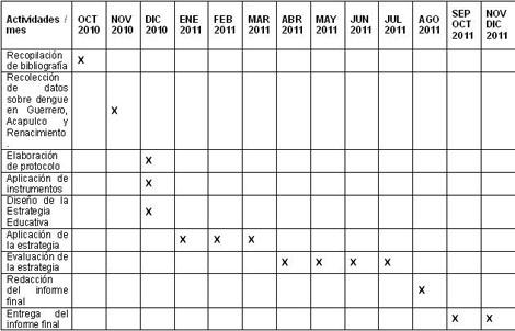 intervencion_didactica_dengue/cronograma_de_actividades