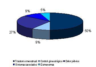 miomatosis_uterina_ginecologia/grafico_motivo_consulta2