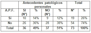 patologia_mamaria_sujetador/antecedentes_familiares_personales