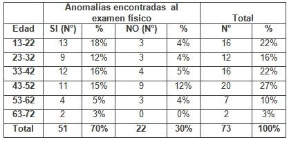 patologia_mamaria_sujetador/edad_anomalias_examen