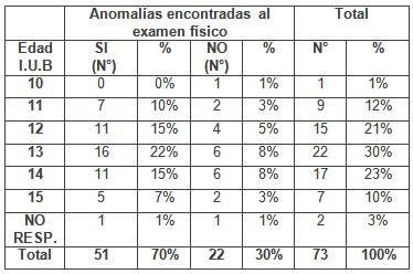 patologia_mamaria_sujetador/edad_brassier_anomalias