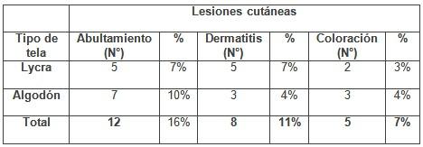 patologia_mamaria_sujetador/tela_lesiones_cutaneas1